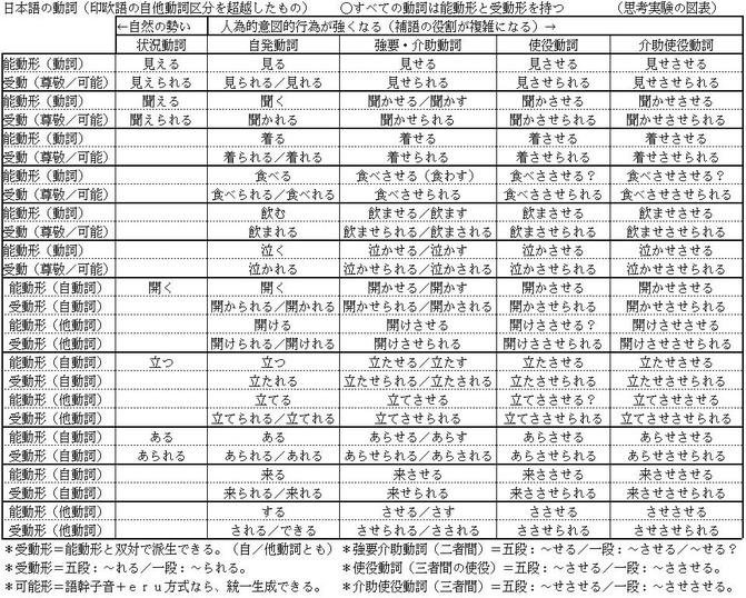 日本語の動詞:能動形・受動形の双対性: webnote : 英語 動詞 活用表 : 英語